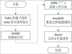 守护进程是什么£¿linux创建守护进程的步骤详解