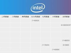 i7處理器哪個型號好?2019年i7處理器天梯圖分享