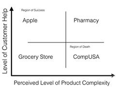 深度解析蘋果零售店成功的真正原因